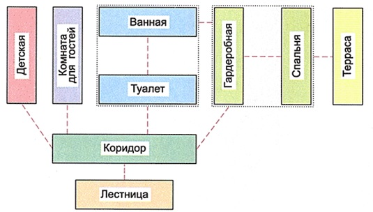 Проектирование санузлов: схема